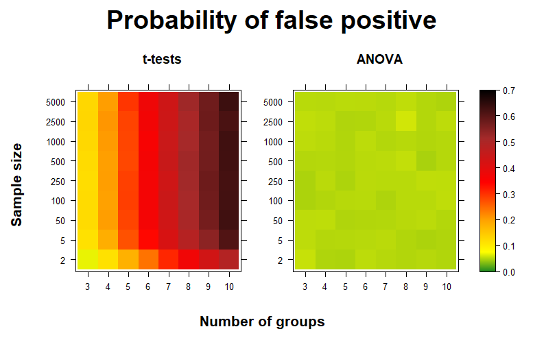 Two heatmaps showing a high false positive rate for multiple t-tests and a low rate for ANOVA